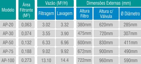 Filtro AP/P
